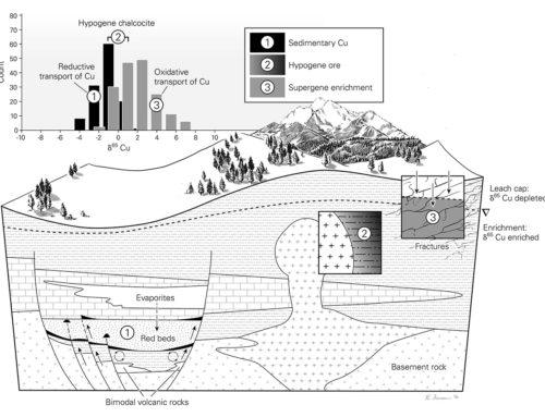 Geochemistry II
