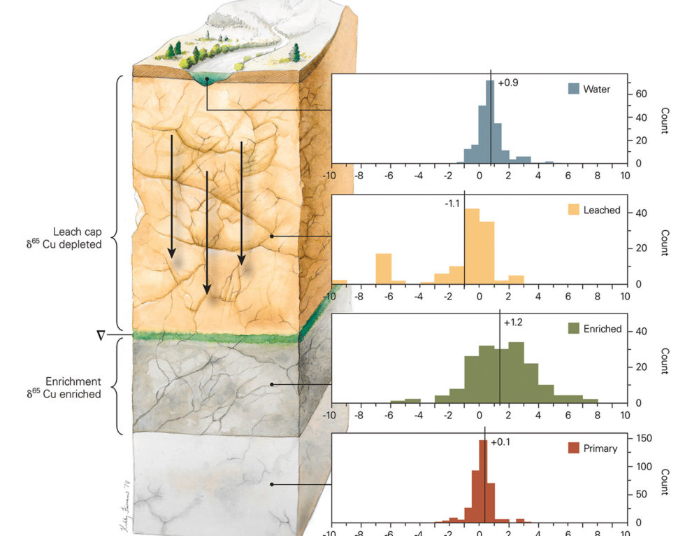Geology Illustration
